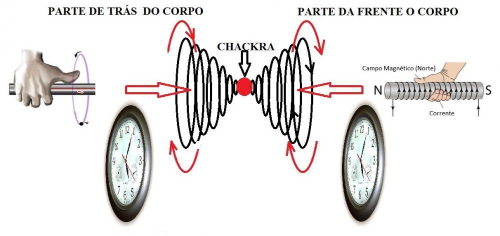 CHACKRAS SENTIOD DE ROTAÇÃO.jpg